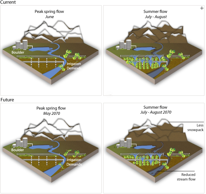 Schematic views of Boulder's current and future watershed