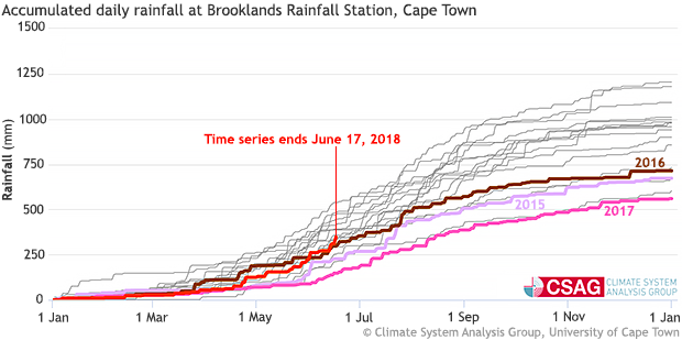 Brooklands rainfall graph