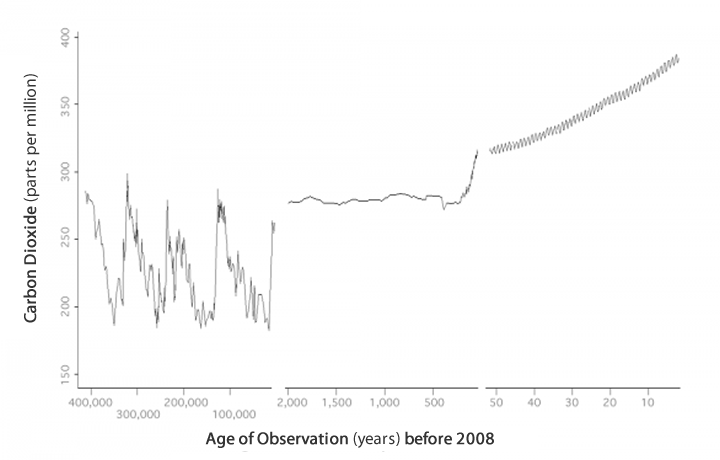 Graph shows carbon dioxide measurements over the past 400,000 years