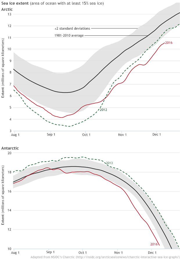 Arctic and Antarctic sea ice extent graphs