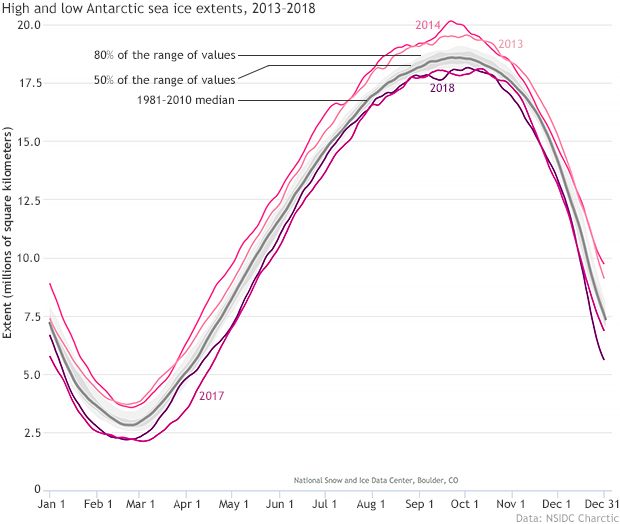 High and low Antarctic sea ice extents