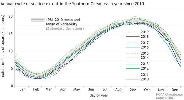 Antarctic sea ice extent, 2010-2019