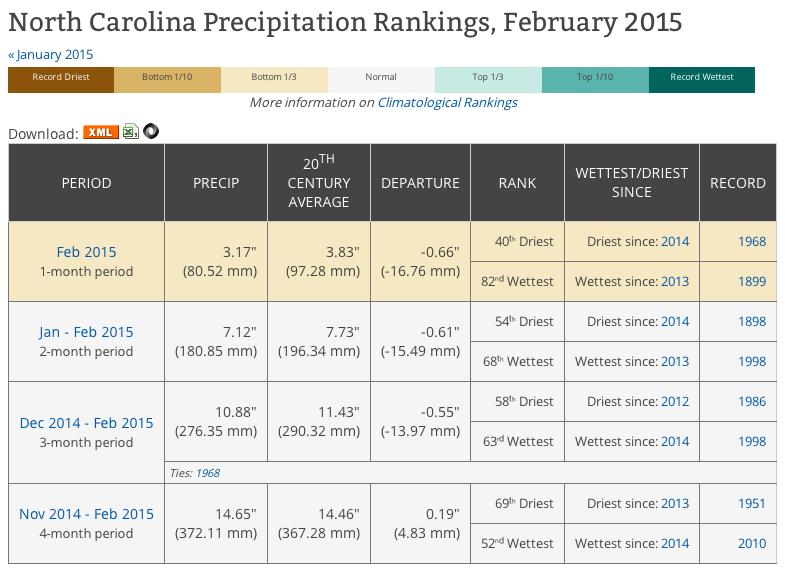 Dataset Spotlight U S Climatological Rankings Ranking Chart