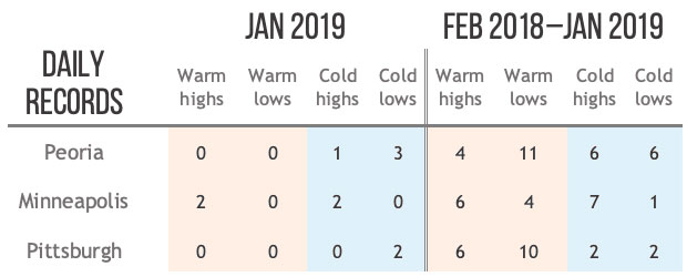 A table showing relative number of warm to cold records in January 2019 (left side) and the prior 12 months (right)