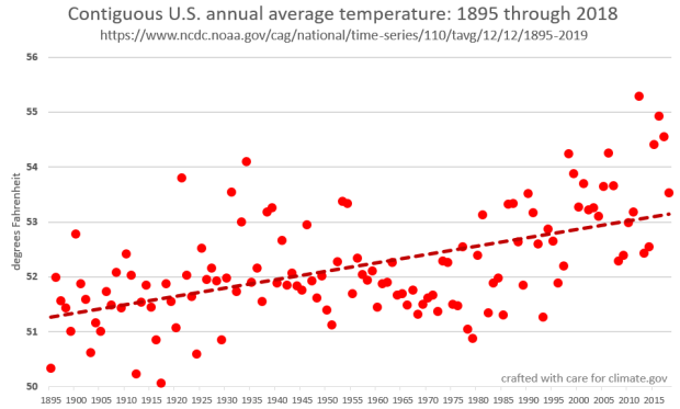 Average Temperature for CONUS: 1895-2018