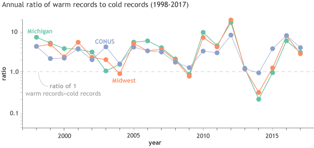 Ratio of warm records to cold records, by year, for three nested regions: Michigan, Midwest and Contiguous United States