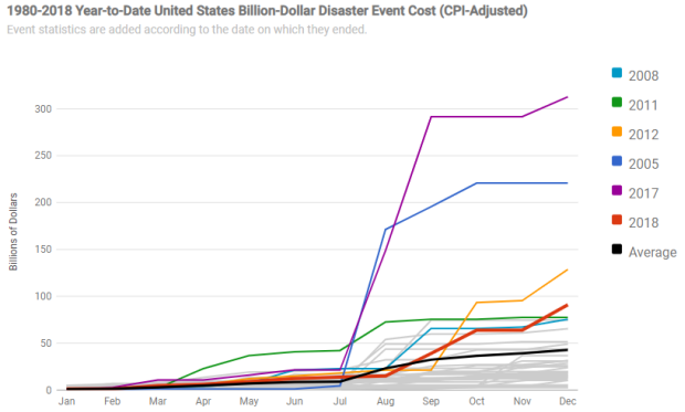 cumulative costs, year over year, of billion dollar disasters