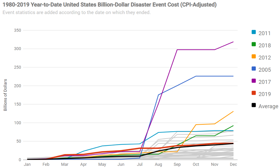 graph with colored lines showing cumulative costs by month for billion-dollar disasters each year from 1980-2019