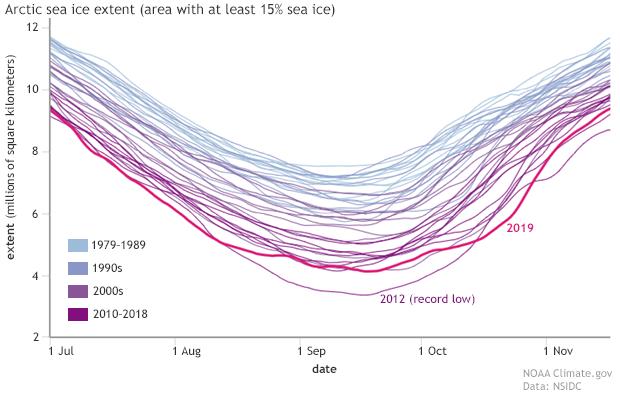 sea ice, arctic