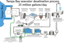 Schematic view of desalinization plant