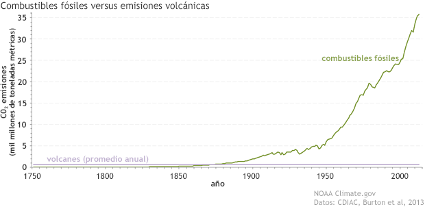Combustibles fósiles versus emisiones volcánicas