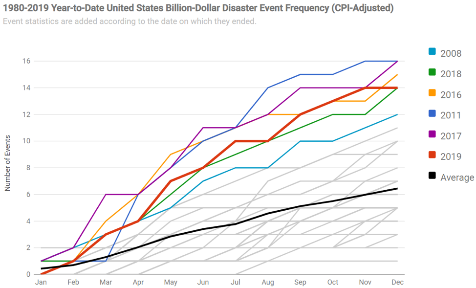 The month-by-month accumulation of billion dollar disasters for each year on record.