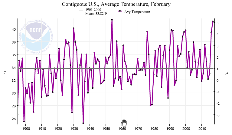 US Average temperature for February