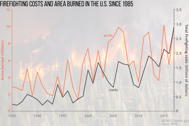 The acres burned and cost of fighting wildfires continues to increase