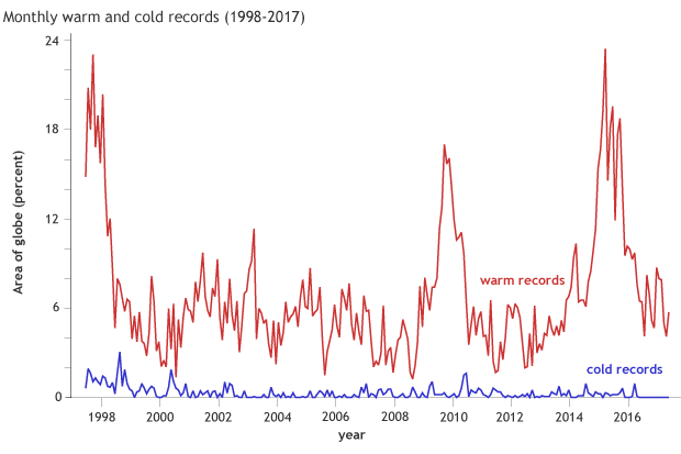 Monthly record warmth and cold since 1998, measured by area of the planet in these conditions