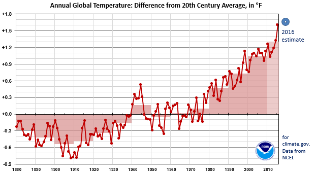 Global Temperature graph since 1880 - small version