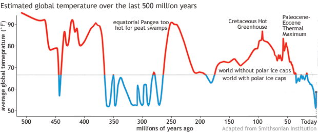 A graph showing Earth's surface temperature over the past half a billion years