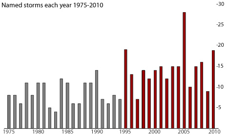 Chart showing named storms each year, 1975-2010