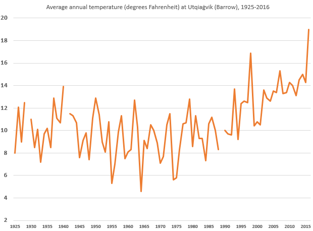 Long-term annual temperature (1925-2017) at Utqiaġvik / Barrow, AK