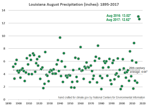 August Precipitation by year, 1895-2017