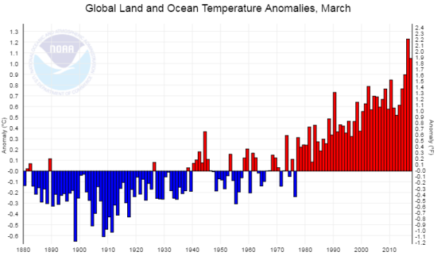 Global temperature anomalies, March, 1880-2017