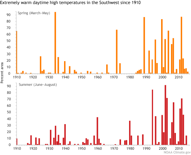 climate, extremes, high temperatures, southwest US