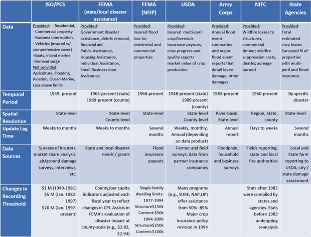 table  showing the different inputs to the billion-dollar disaster analysis