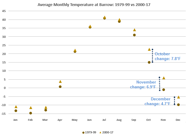 Monthly temperature at Utqiaġvik / Barrow Alaska: 1979-99 versus 2000-17