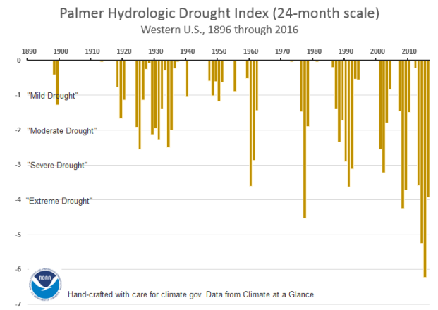 Palmer Hydrological Drought Index for Western U.S.
