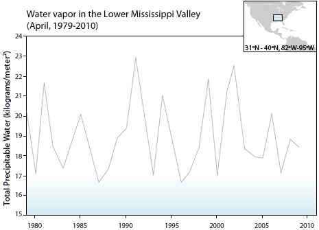 Graph of water vapor in Lower Mississippi Valley
