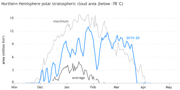 graph of area suitable for polar stratospheric clouds in the Northern Hemisphere
