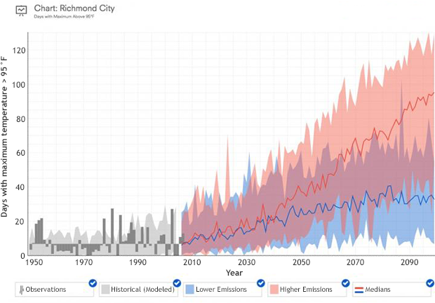 Graph of past and future hot days