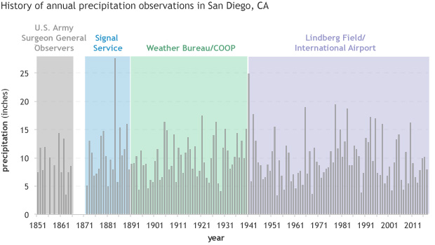 TIme series of precipitation in San Diego color coded by station history