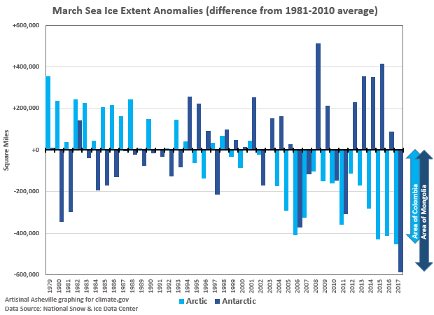 Sea Ice - Anomalies since 1979 for Arctic and Antarctic Sea Ice Extent