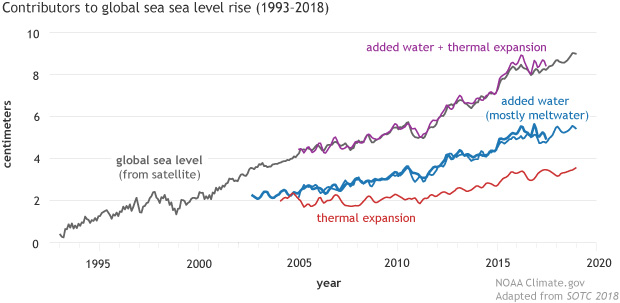 Graph of sea level budget data from 1993-2018 showing the contribution from thermal expansion and added water from melting glaciers and surface water changes