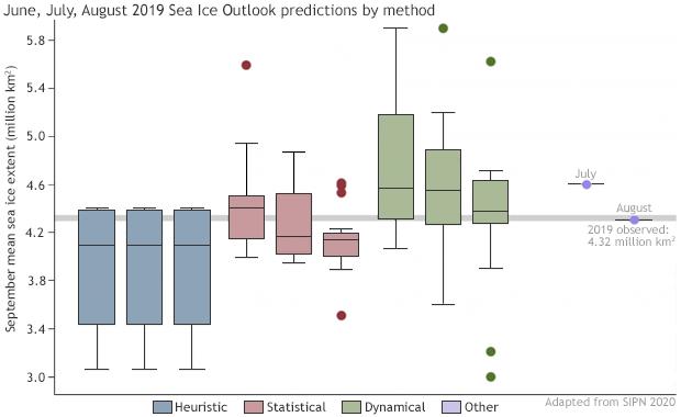 arctic, sea ice, predictions