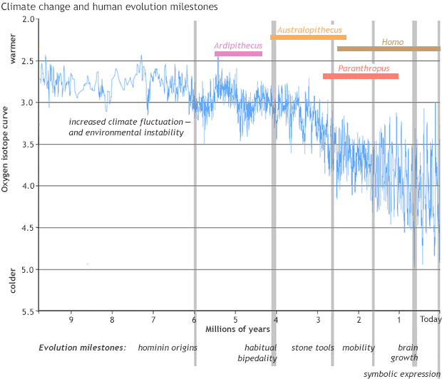 Human evolution and climate graph