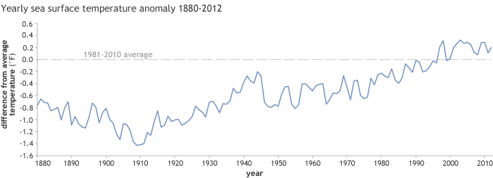 Graph of yearly global sea surface temperature anomaly, 1880-2012