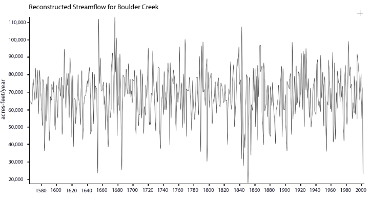Graph of Boulder Creek streamflow