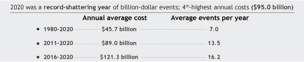 table of average events and costs per year over different times periods