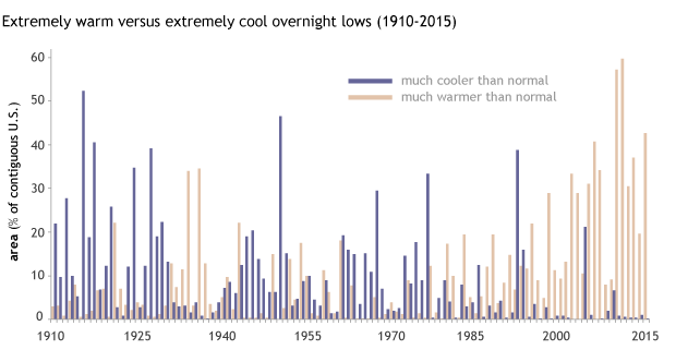 bar graph showing percent of the contiguous U.S. affected by extremely warm or extremely cool overnight low temperatures in summer