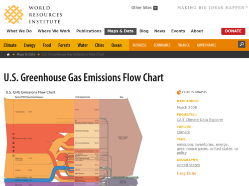 US Greenhouse Gas Emissions Chart NOAA Climategov - Us greenhouse gas concentration maps