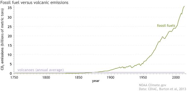 Volcanic versus anthropogenic CO2 emissions