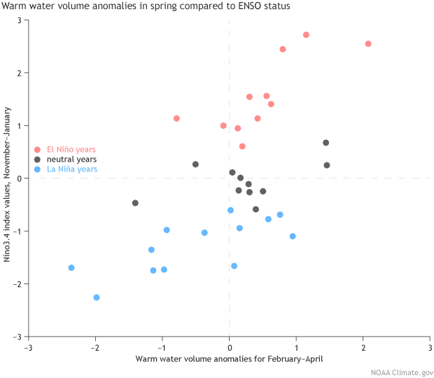 Warm Water Volume and ENSO