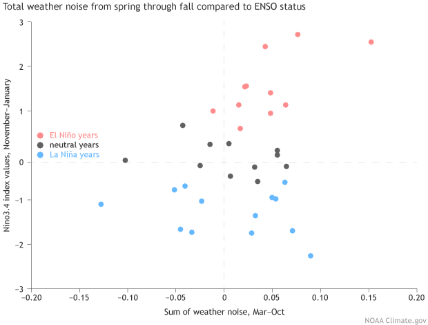 Weather Noise and ENSO