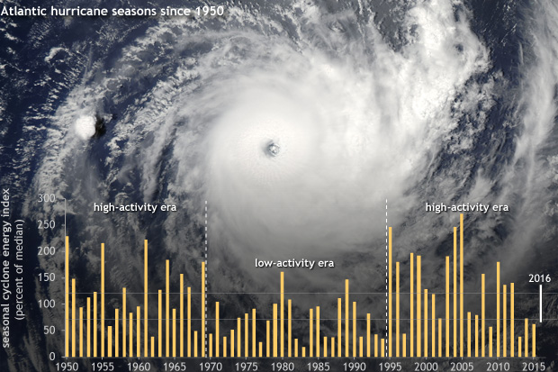 satellite image of Hurricane WIlma with a graph overlay of the seasonal hurricane actiity since 1950
